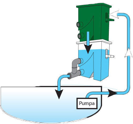 Zapojenie typu čerpadlo - filter